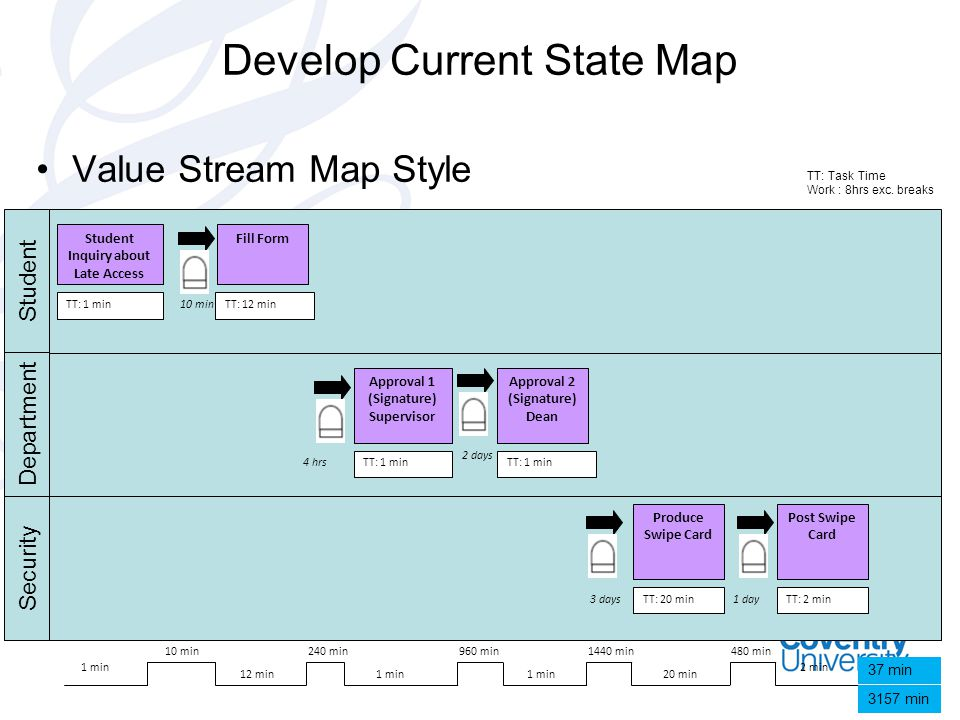 Value Stream Map Style Develop Current State Map Student Inquiry about Late Access Fill Form Approval 1 (Signature) Supervisor Approval 2 (Signature)