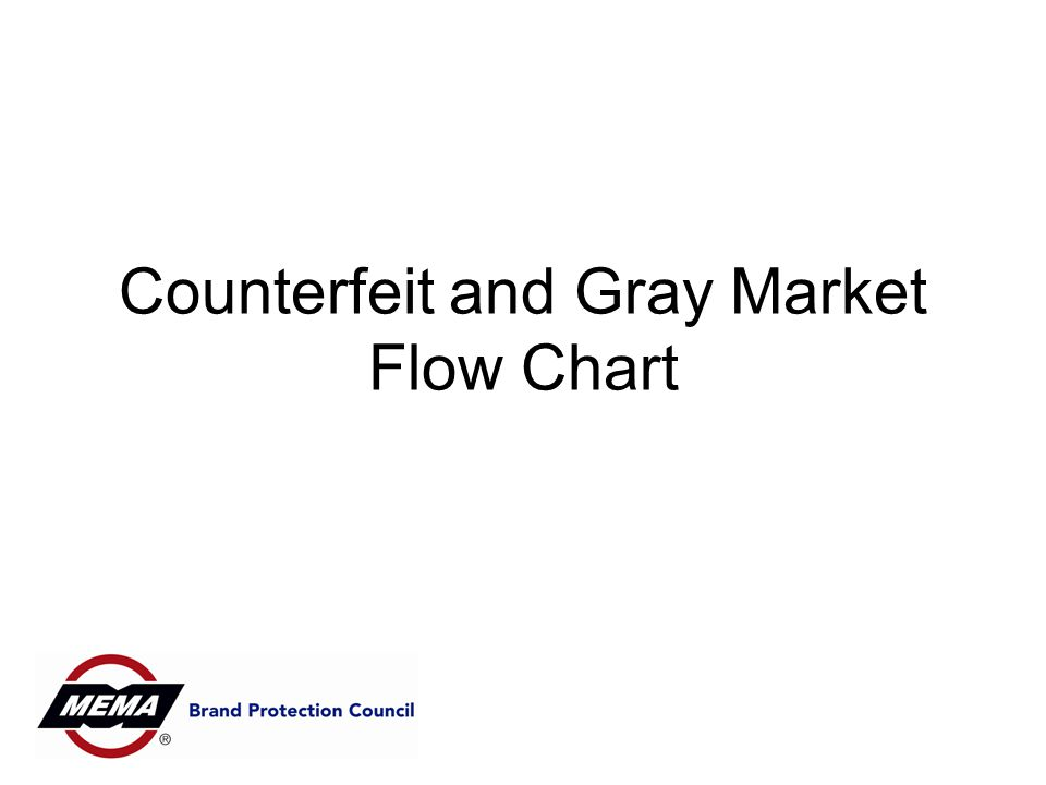 Counterfeit and Gray Market Flow Chart