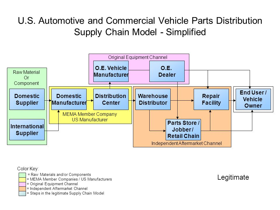 U.S. Automotive and Commercial Vehicle Parts Distribution Supply Chain Model - Simplified Domestic Supplier Domestic Manufacturer International Suppli