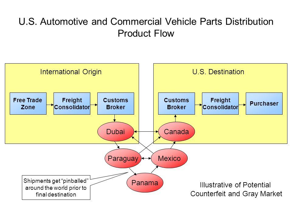 O Free Trade Zone Freight Consolidator Customs Broker Customs Broker Freight Consolidator Purchaser International OriginU.S.