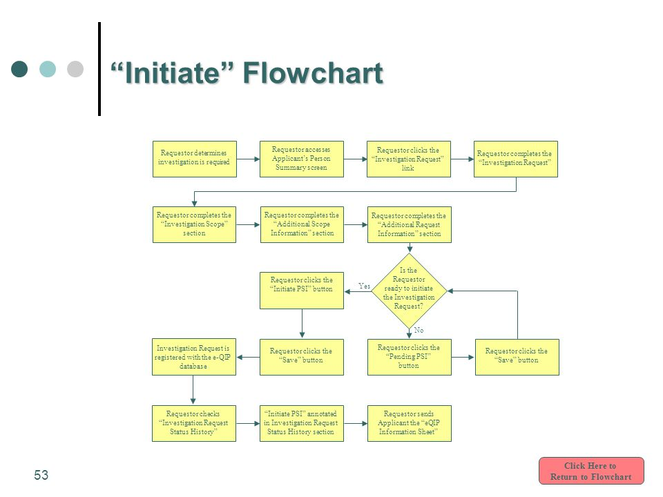 "53 ""Initiate"" Flowchart Click Here to Return to Flowchart Yes No Requestor accesses Applicant's Person Summary screen Requestor determines investigati"