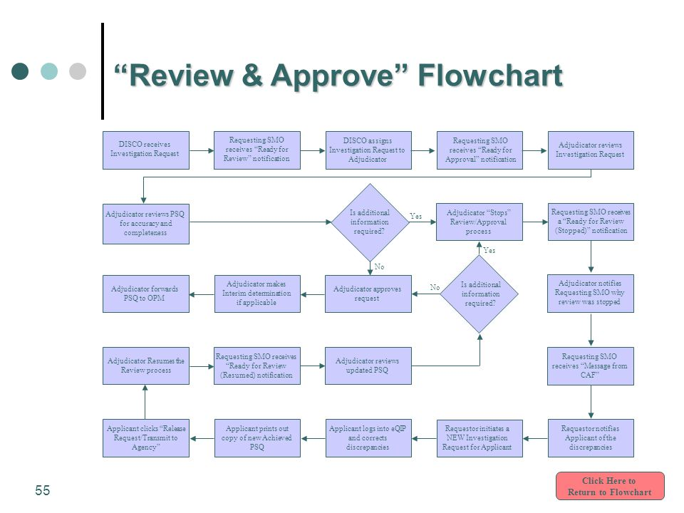 "55 ""Review & Approve"" Flowchart Click Here to Return to Flowchart Requesting SMO receives ""Ready for Review"" notification DISCO receives Investigation"