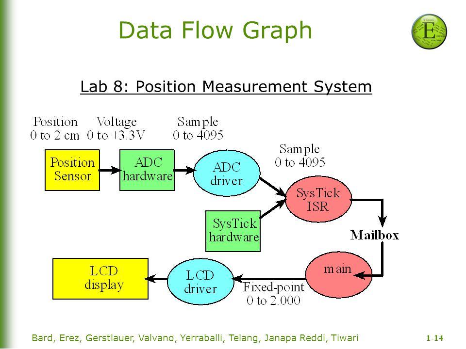 1-14 Bard, Erez, Gerstlauer, Valvano, Yerraballi, Telang, Janapa Reddi, Tiwari Data Flow Graph Lab 8: Position Measurement System