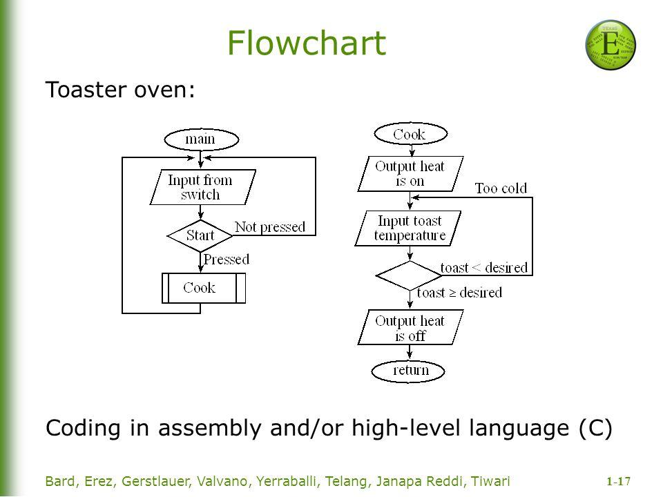 1-17 Bard, Erez, Gerstlauer, Valvano, Yerraballi, Telang, Janapa Reddi, Tiwari Flowchart Toaster oven: Coding in assembly and/or high-level language (