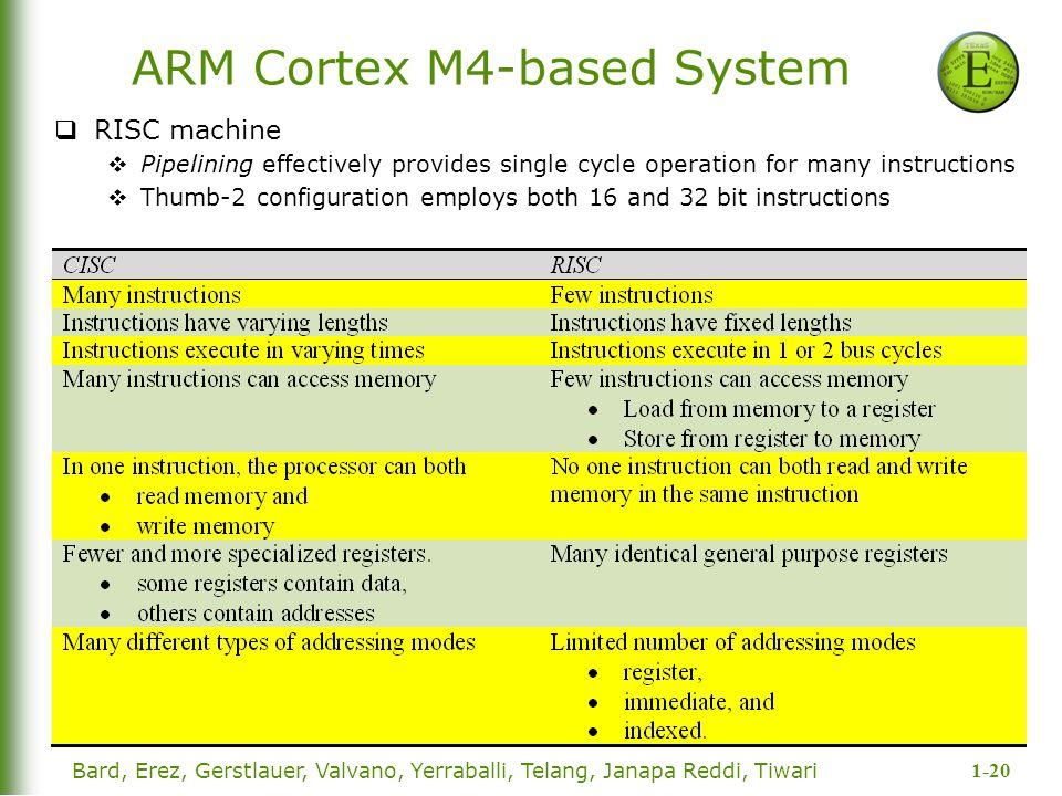 1-20 Bard, Erez, Gerstlauer, Valvano, Yerraballi, Telang, Janapa Reddi, Tiwari ARM Cortex M4-based System  RISC machine  Pipelining effectively prov