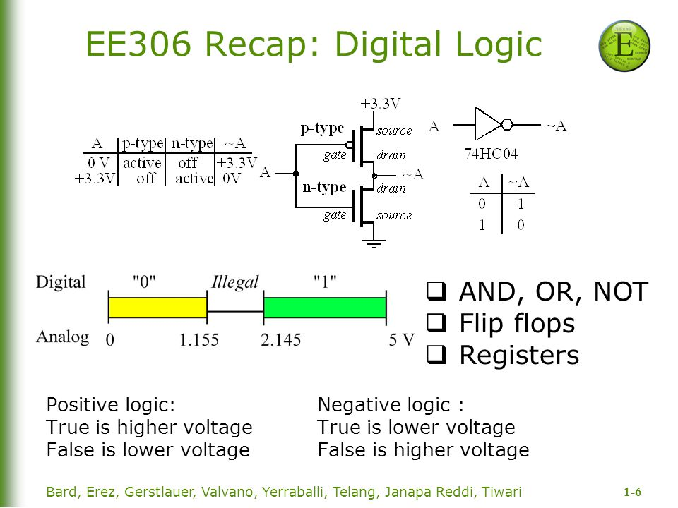 1-6 Bard, Erez, Gerstlauer, Valvano, Yerraballi, Telang, Janapa Reddi, Tiwari EE306 Recap: Digital Logic Positive logic: Negative logic : True is high