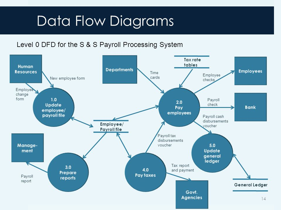 Data Flow Diagrams 14 General Ledger Employee/ Payroll file Tax rate tables New employee form Employee change form Time cards Employee checks Payroll check Payroll cash disbursements voucher Payroll tax disbursements voucher Tax report and payment Payroll report Level 0 DFD for the S & S Payroll Processing System