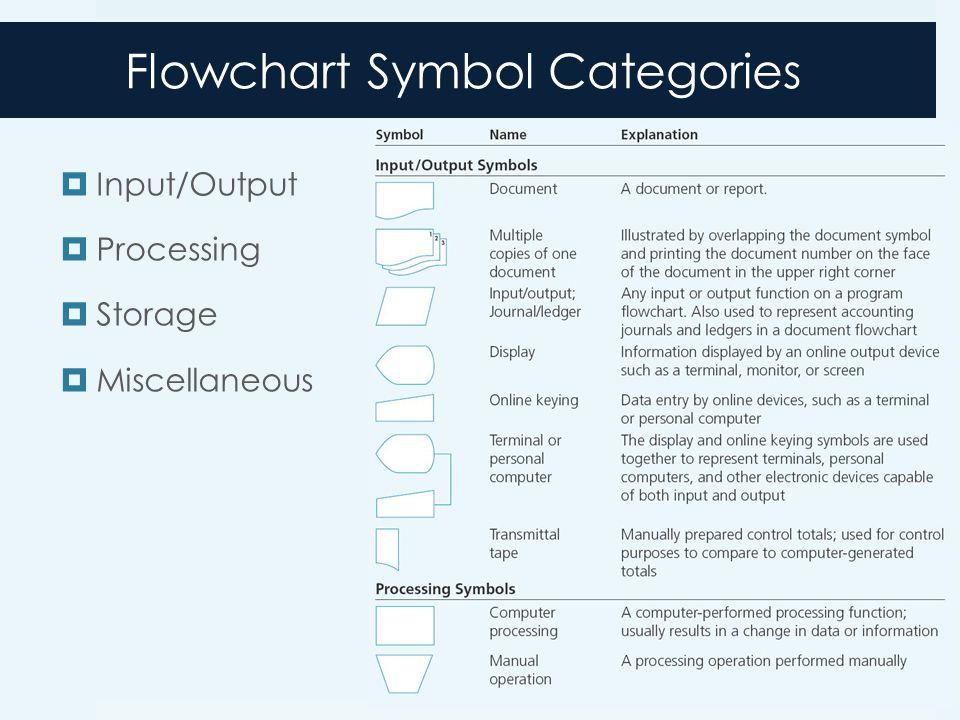 Flowchart Symbol Categories  Input/Output  Processing  Storage  Miscellaneous 3-17