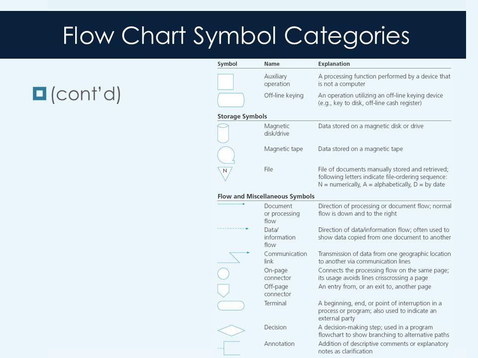 Flow Chart Symbol Categories  (cont'd)