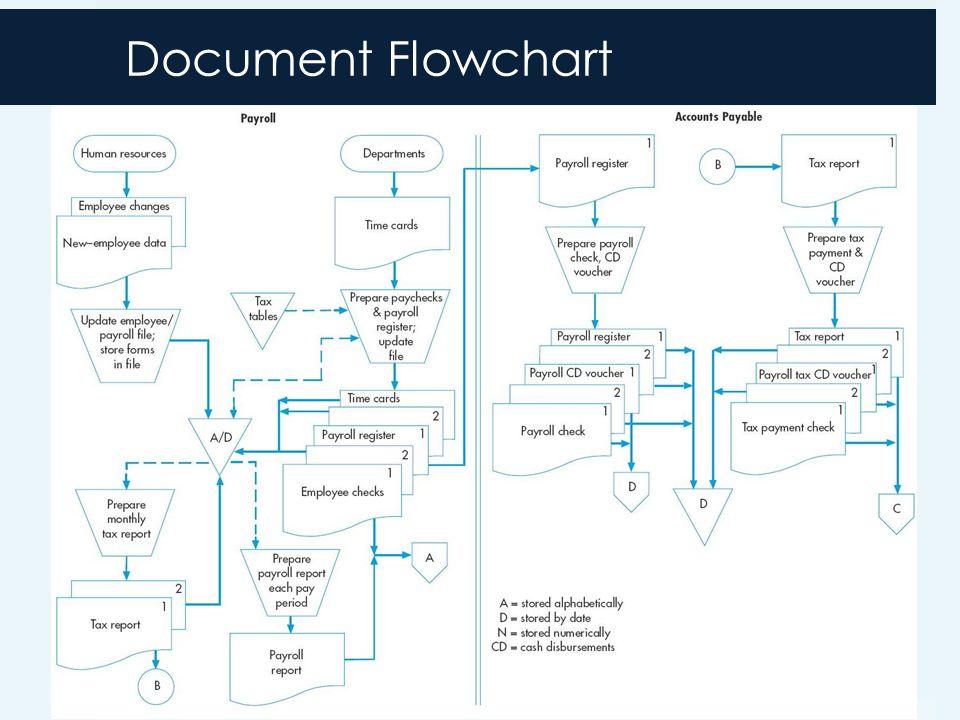 Document Flowchart 3-20
