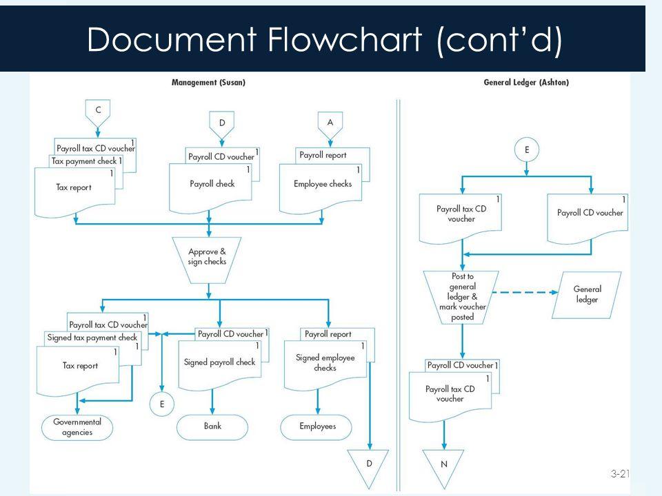 Document Flowchart (cont'd) 3-21