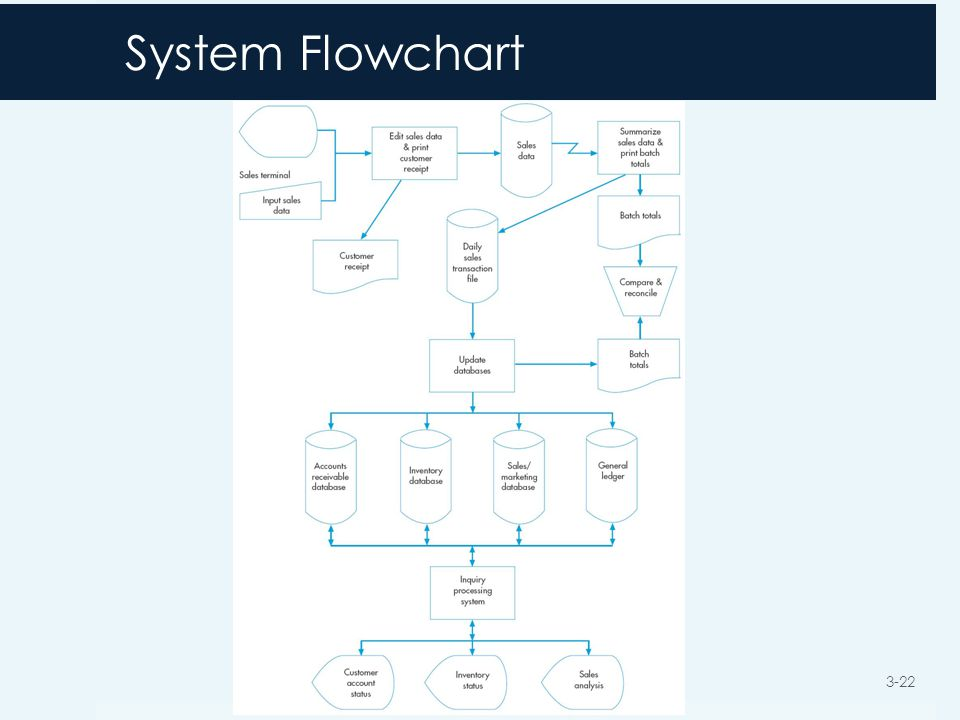System Flowchart 3-22