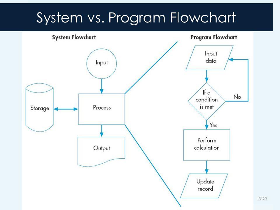 System vs. Program Flowchart 3-23