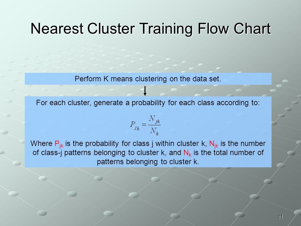 11 Perform K means clustering on the data set. For each cluster, generate a probability for each class according to: Where P jk is the probability for