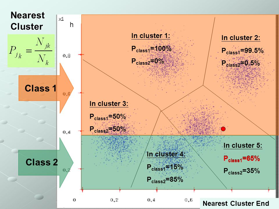 13 Class 1 Class 2 In cluster 1: P class1 =100% P class2 =0% In cluster 2: P class1 =99.5% P class2 =0.5% In cluster 3: P class1 =50% P class2 =50% In