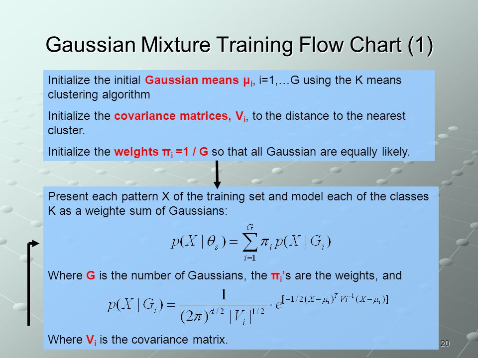 20 Gaussian Mixture Training Flow Chart (1) Initialize the initial Gaussian means μ i, i=1,…G using the K means clustering algorithm Initialize the co