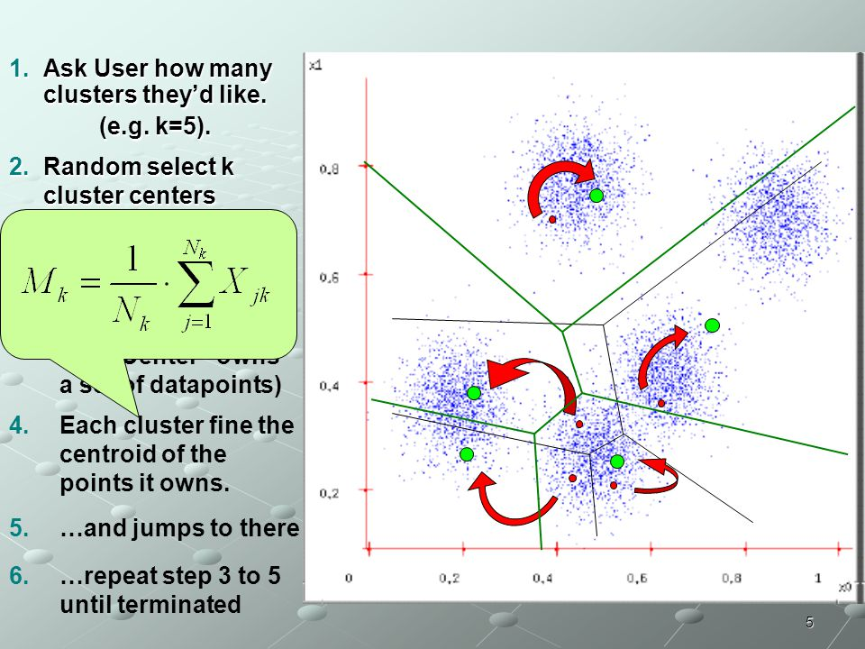 5 1.A sk User how many clusters they'd like. (e.g. k=5). 2.R andom select k cluster centers locations 3.Each datapoint finds out which Center it's clo