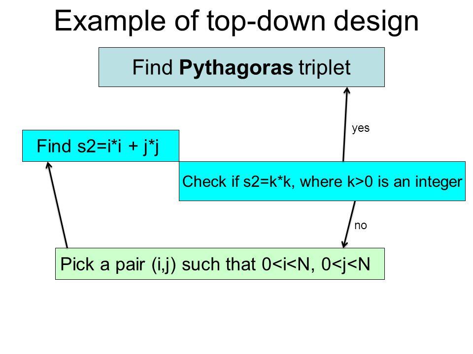 Example of top-down design Find Pythagoras triplet Pick a pair (i,j) such that 0<i<N, 0<j<N Find s2=i*i + j*j Check if s2=k*k, where k>0 is an integer