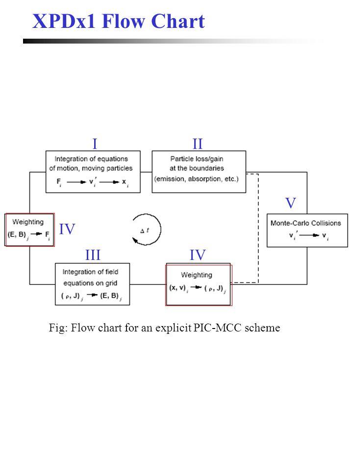XPDx1 Flow Chart Fig: Flow chart for an explicit PIC-MCC scheme III IIIIV V