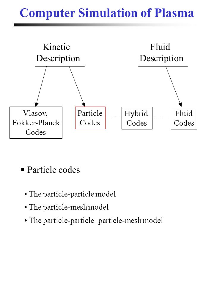 Computer Simulation of Plasma Kinetic Description Fluid Description Vlasov, Fokker-Planck Codes Particle Codes Hybrid Codes Fluid Codes The particle-p