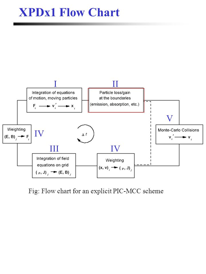 XPDx1 Flow Chart Fig: Flow chart for an explicit PIC-MCC scheme III IIIIV V