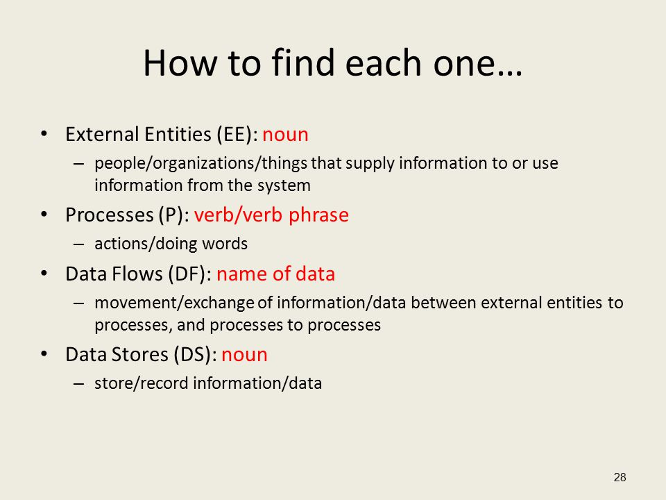 How to find each one… External Entities (EE): noun – people/organizations/things that supply information to or use information from the system Processes (P): verb/verb phrase – actions/doing words Data Flows (DF): name of data – movement/exchange of information/data between external entities to processes, and processes to processes Data Stores (DS): noun – store/record information/data 28