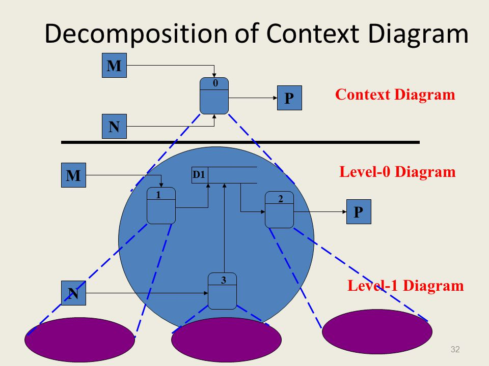 32 Decomposition of Context Diagram M N P M N P Context Diagram Level-0 Diagram Level-1 Diagram 1 2 3 0 D1