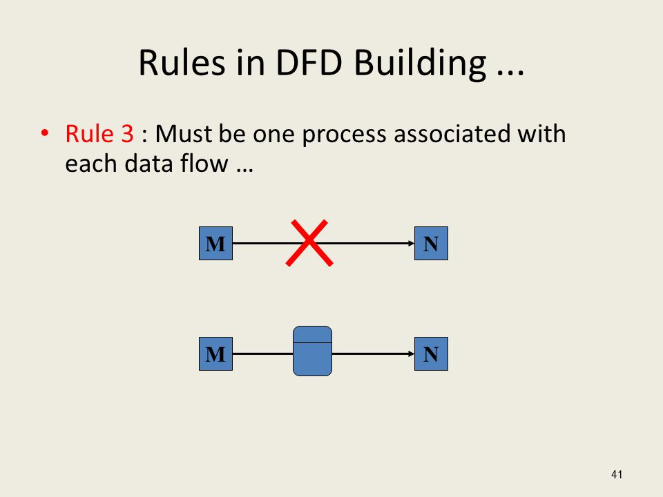 Rules in DFD Building... Rule 3 : Must be one process associated with each data flow … 41 MN MN