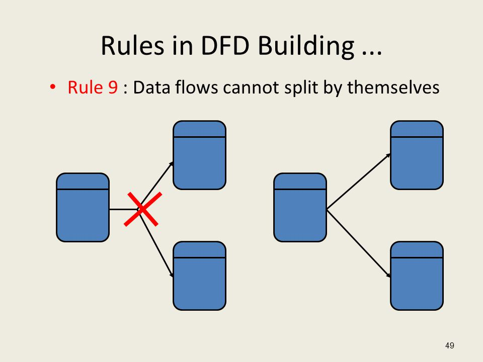 Rules in DFD Building... Rule 9 : Data flows cannot split by themselves 49