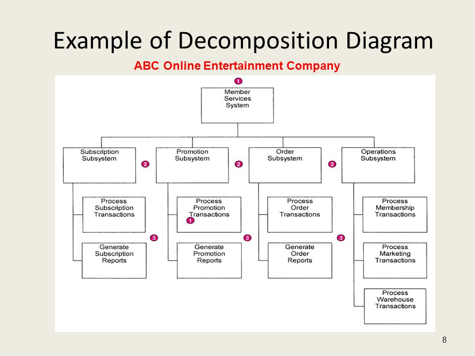 Example of Decomposition Diagram 8 ABC Online Entertainment Company