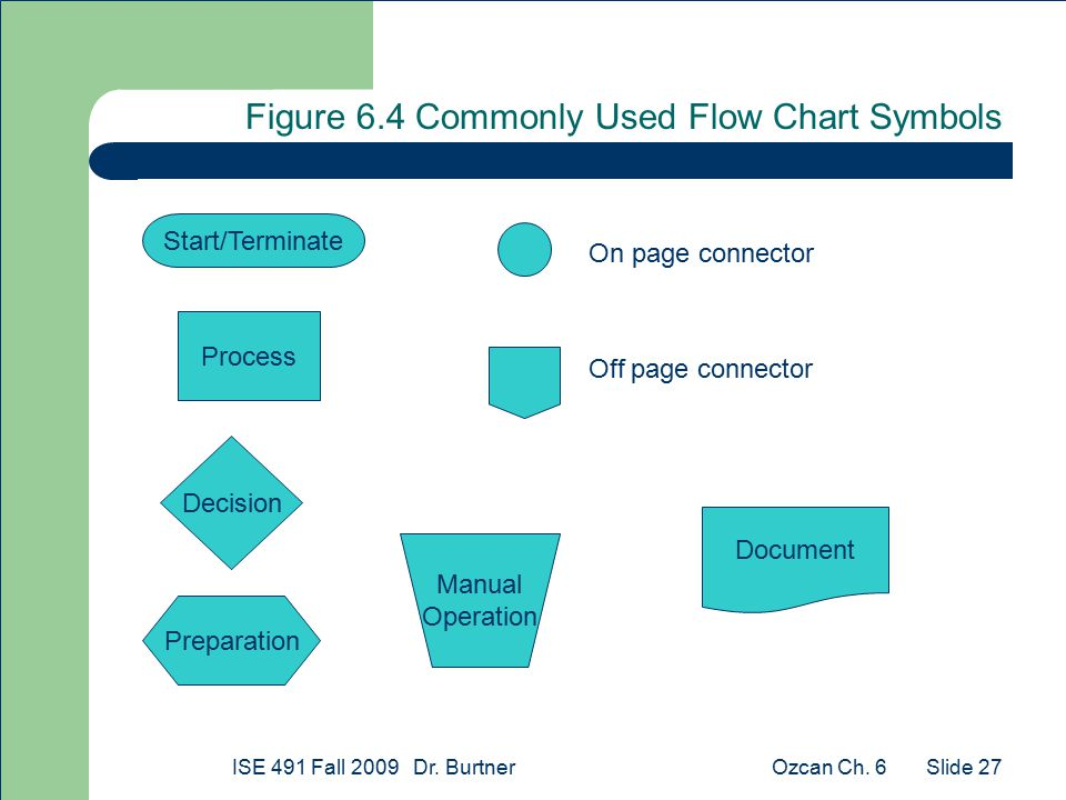 Ozcan Ch. 6ISE 491 Fall 2009 Dr. Burtner Slide 27 Process Decision Start/Terminate Preparation Document Manual Operation Figure 6.4 Commonly Used Flow