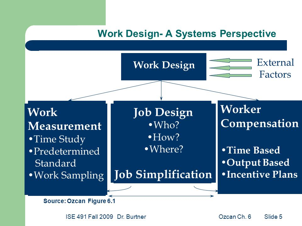 Ozcan Ch. 6ISE 491 Fall 2009 Dr. Burtner Slide 5 Work Design- A Systems Perspective Work Design Work Measurement Time Study Predetermined Standard Wor