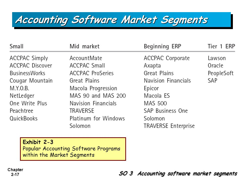Chapter 2-17 SO 3 Accounting software market segments Accounting Software Market Segments Exhibit 2-3 Popular Accounting Software Programs within the Market Segments