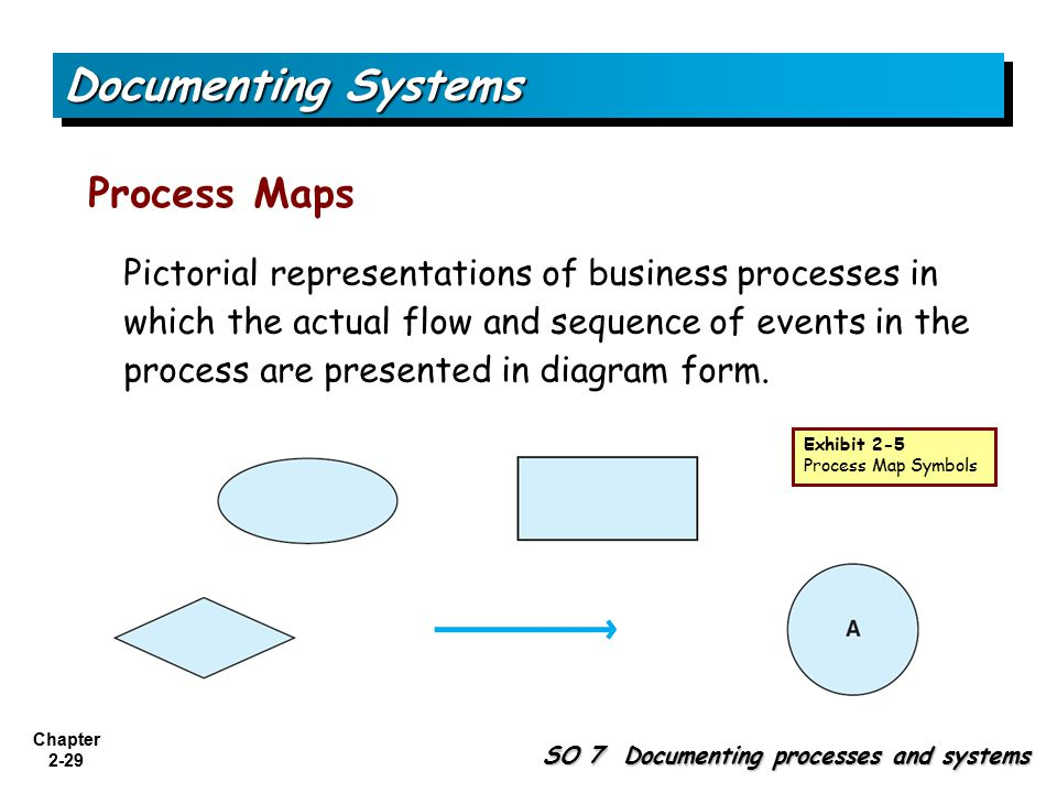 Chapter 2-29 Process Maps SO 7 Documenting processes and systems Documenting Systems Pictorial representations of business processes in which the actual flow and sequence of events in the process are presented in diagram form.