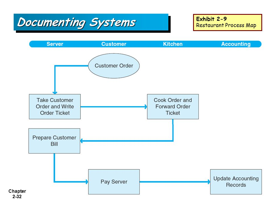 Chapter 2-32 Documenting Systems Exhibit 2-9 Restaurant Process Map
