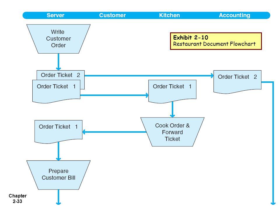 Chapter 2-33 Exhibit 2-10 Restaurant Document Flowchart