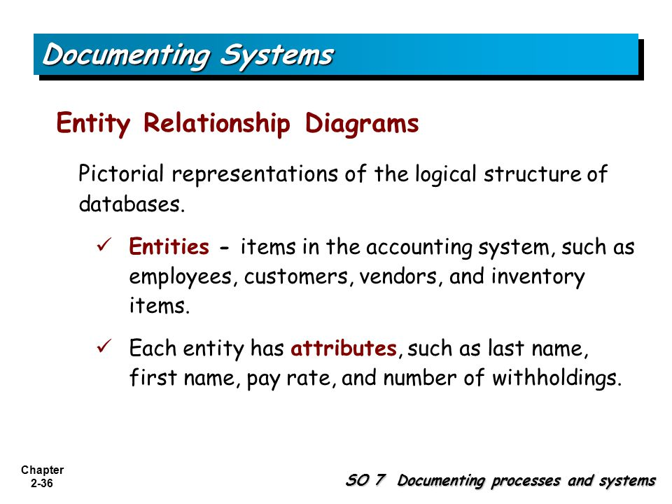 Chapter 2-36 Entity Relationship Diagrams SO 7 Documenting processes and systems Documenting Systems Pictorial representations of the logical structure of databases.