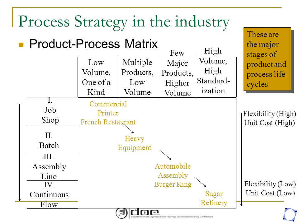 Process Strategy in the industry Product-Process Matrix IV. Continuous Flow III. Assembly Line II. Batch I. Job Shop Low Volume, One of a Kind Multipl