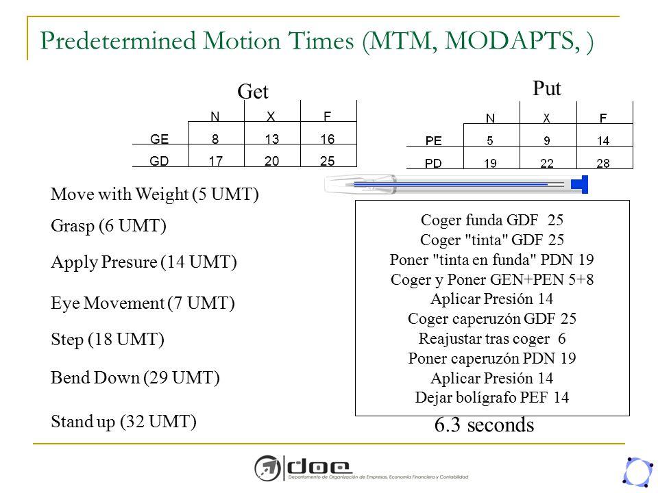 Get Put Move with Weight (5 UMT) Grasp (6 UMT) Bend Down (29 UMT) Stand up (32 UMT) Apply Presure (14 UMT) Eye Movement (7 UMT) Step (18 UMT) Coger fu