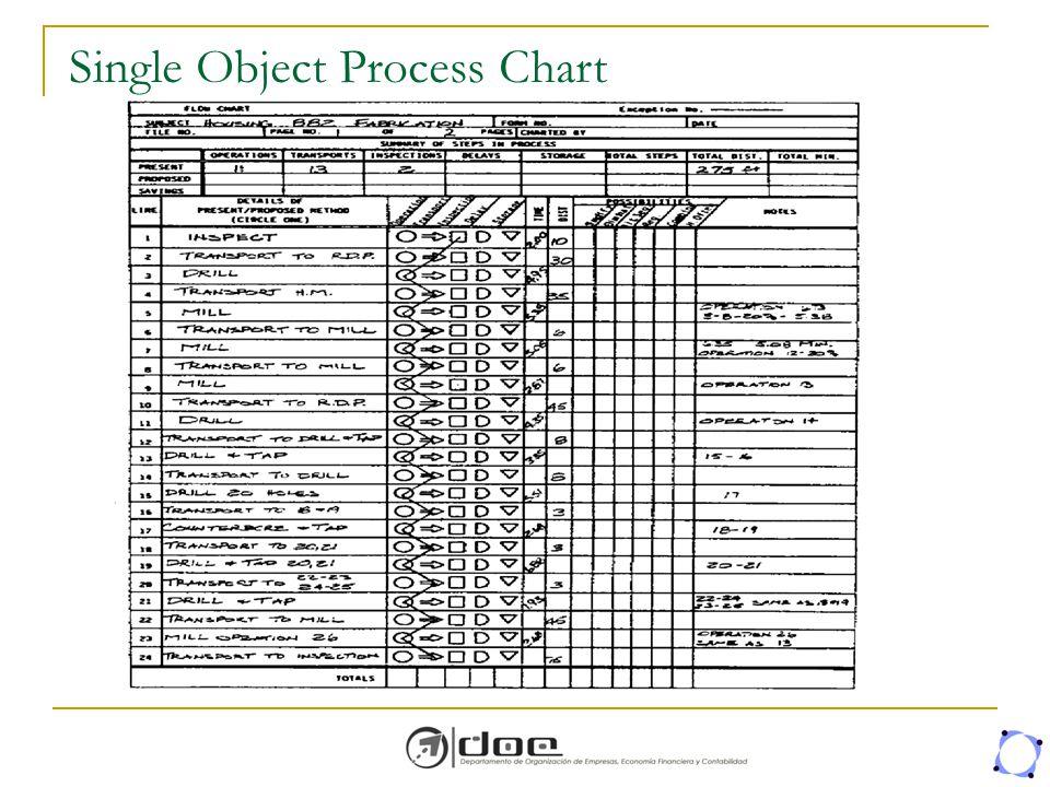 Single Object Process Chart