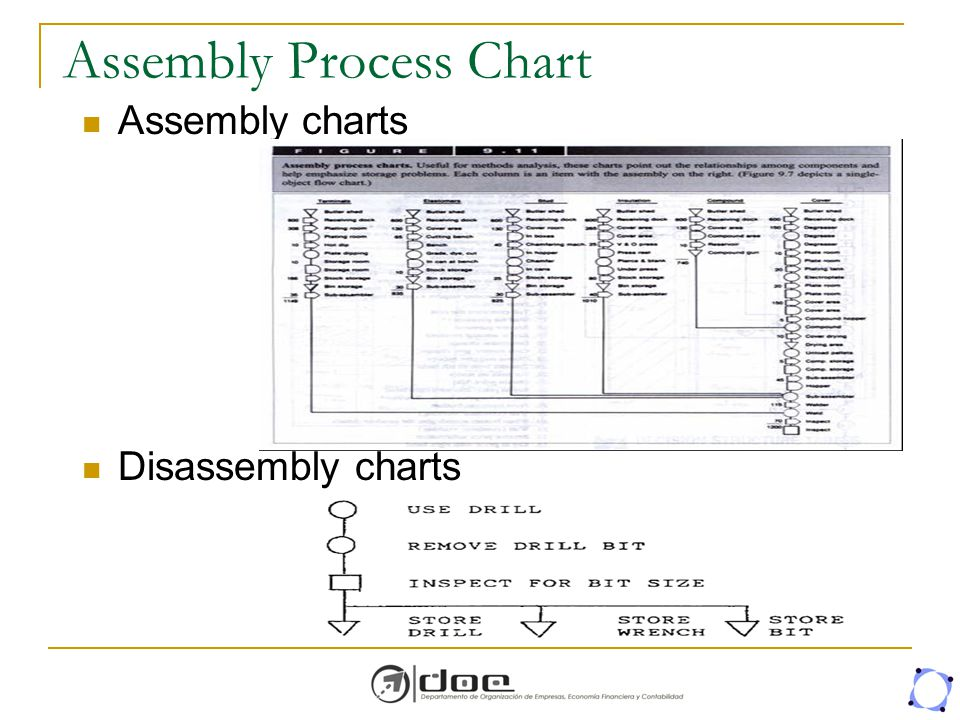 Assembly Process Chart Assembly charts Disassembly charts