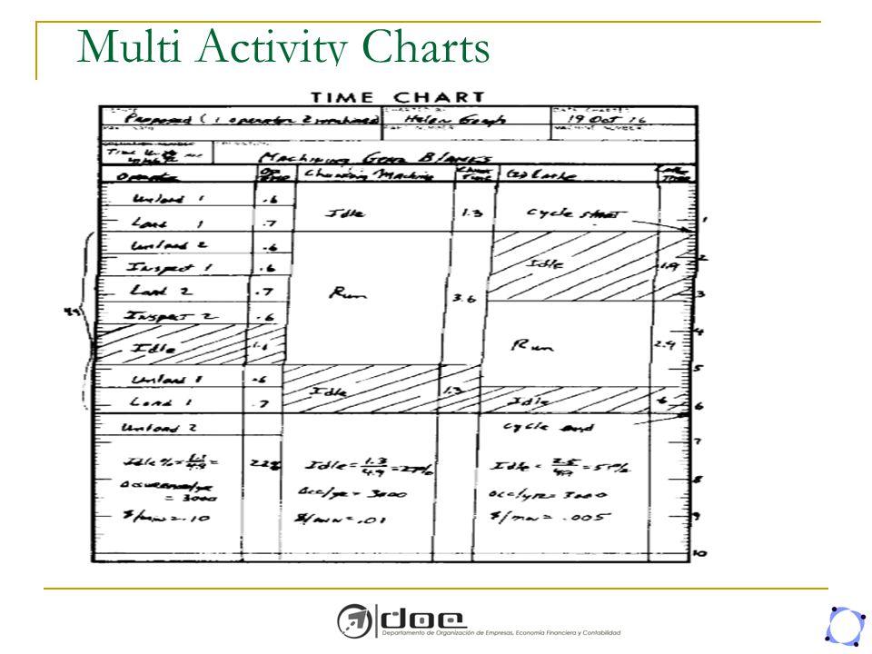 Multi Activity Charts