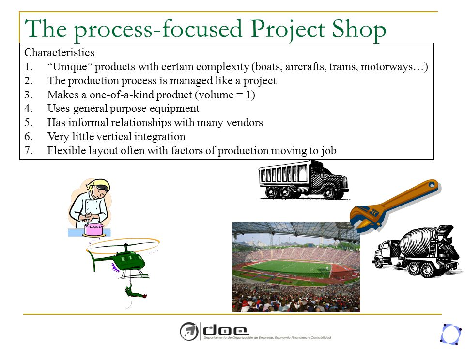 """The process-focused Project Shop Characteristics 1.""""Unique"""" products with certain complexity (boats, aircrafts, trains, motorways…) 2.The production p"""