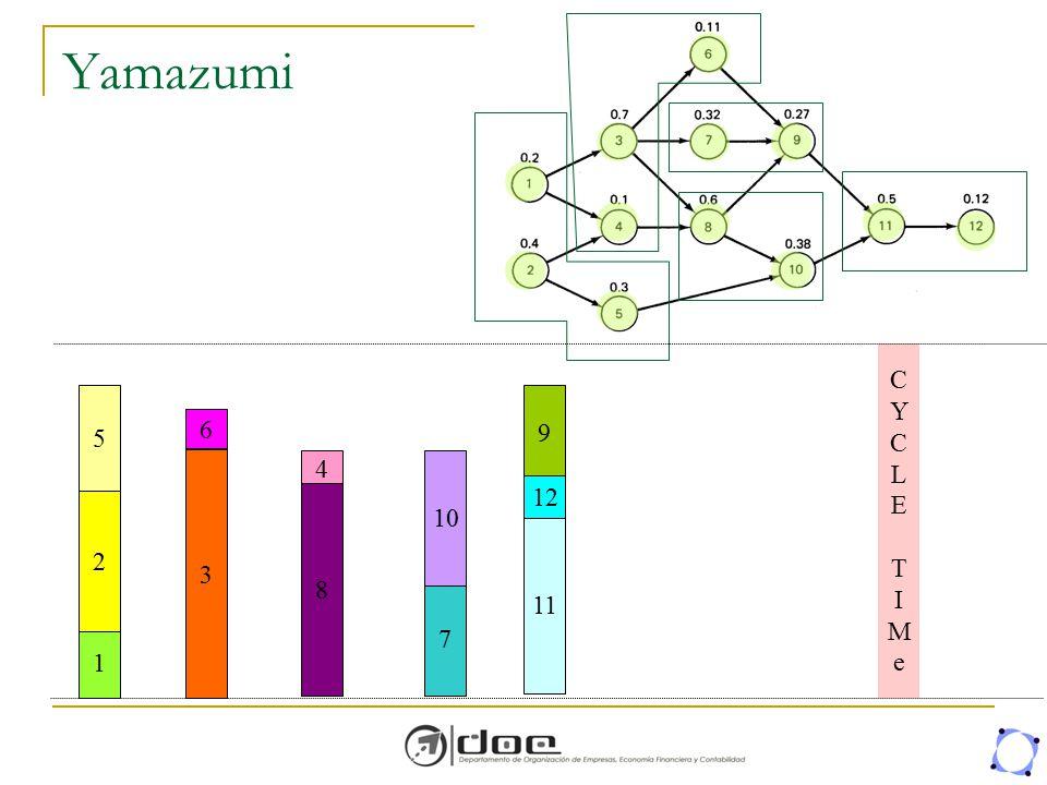 Yamazumi 1 2 3 4 5 6 7 8 9 10 11 12 CYCLE TIMeCYCLE TIMe
