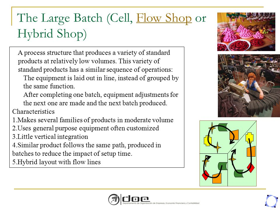 The Large Batch (Cell, Flow Shop or Hybrid Shop)Flow Shop A process structure that produces a variety of standard products at relatively low volumes.