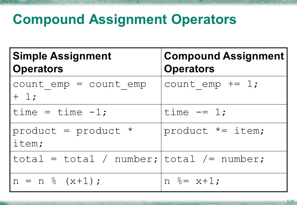 5-15 Compound Assignment Operators Simple Assignment Operators Compound Assignment Operators count_emp = count_emp + 1; count_emp += 1; time = time -1;time -= 1; product = product * item; product *= item; total = total / number;total /= number; n = n % (x+1);n %= x+1;