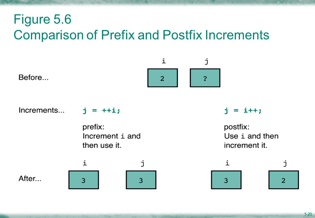 5-20 Figure 5.6 Comparison of Prefix and Postfix Increments