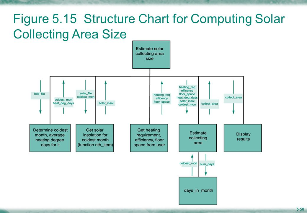 5-58 Figure 5.15 Structure Chart for Computing Solar Collecting Area Size