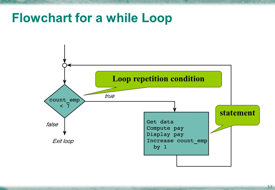 5-8 Flowchart for a while Loop Loop repetition condition statement