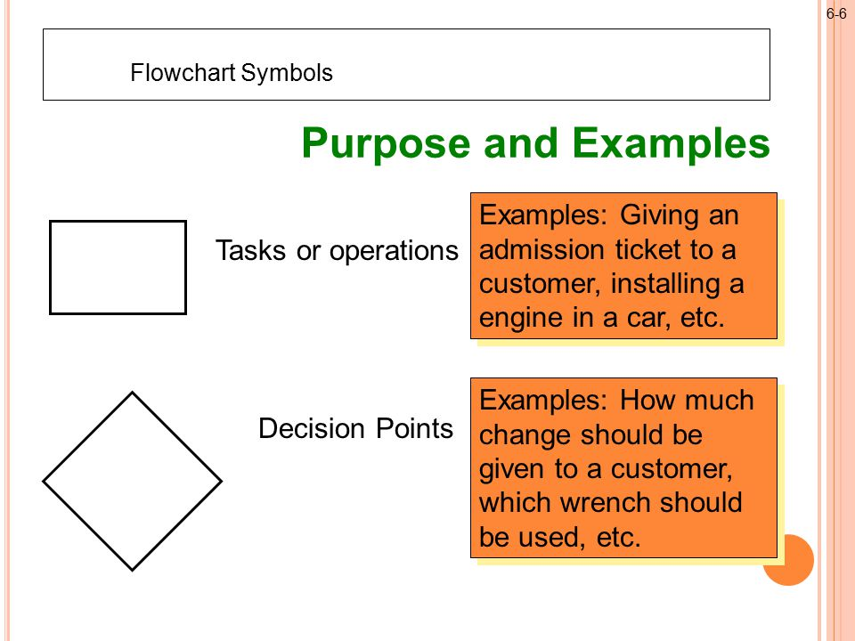 Tasks or operations Examples: Giving an admission ticket to a customer, installing a engine in a car, etc.